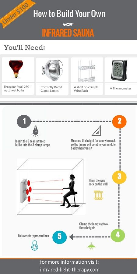 diy near infrared sauna infograph