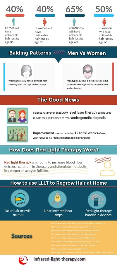 red light therapy hair loss infographic