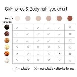 braun gillette laser skin tone chart