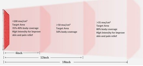 red light therapy coverage and power