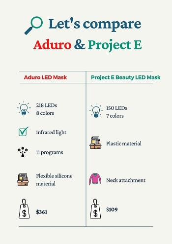 aduro vs project e beauty led mask